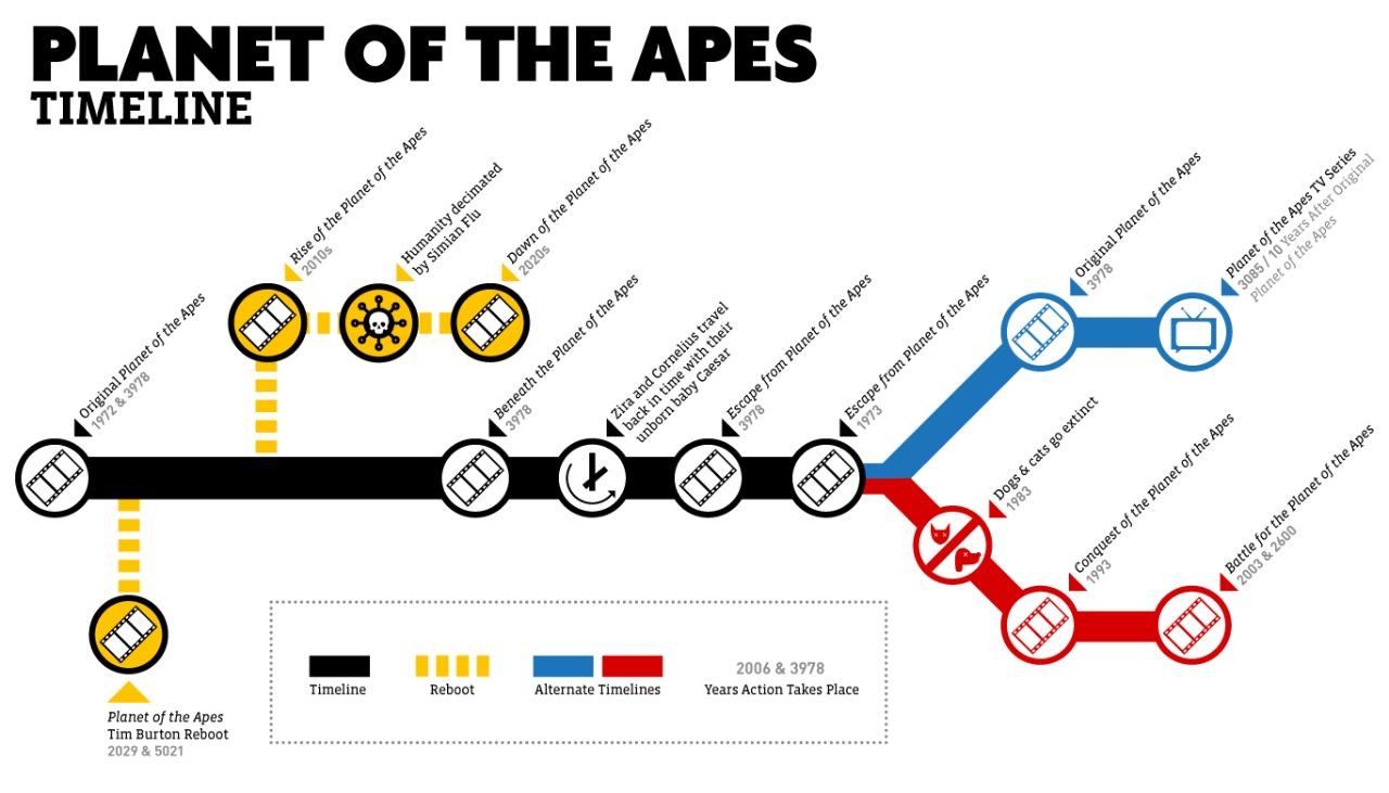 Planeta dos Macacos – Conheça a linha do tempo de 1968 até 2017 18