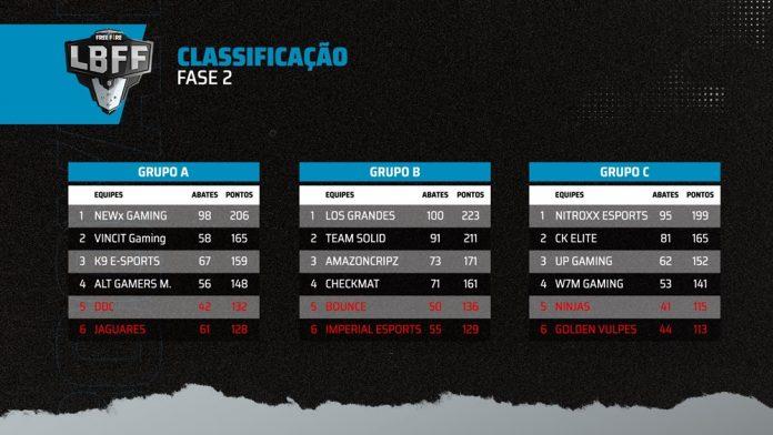 Grande Final da LBFF Série B acontece neste domingo 2