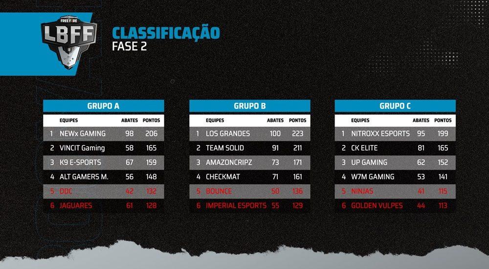 Grande Final da LBFF Série B acontece neste domingo 1