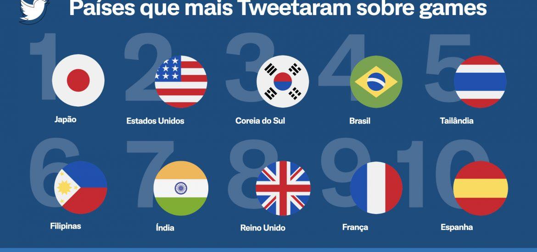 Esports   conversas no Twitter crescem e times brasileiros são destaque na plataforma 1