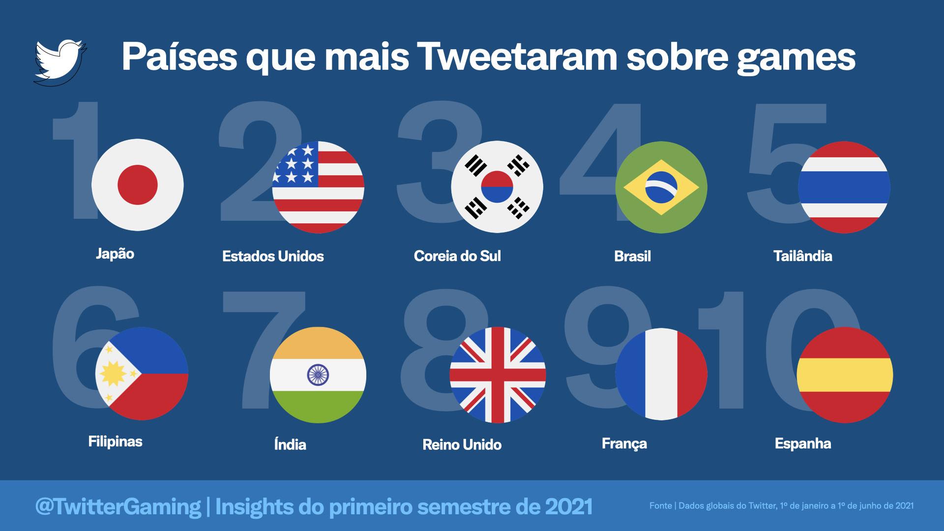 Esports | conversas no Twitter crescem e times brasileiros são destaque na plataforma 1