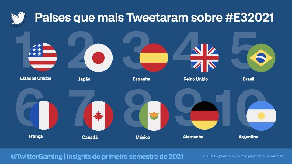 Esports   conversas no Twitter crescem e times brasileiros são destaque na plataforma 4