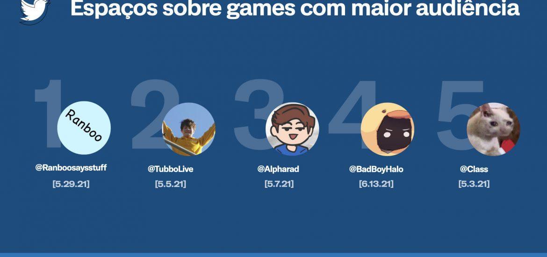 Esports   conversas no Twitter crescem e times brasileiros são destaque na plataforma 3