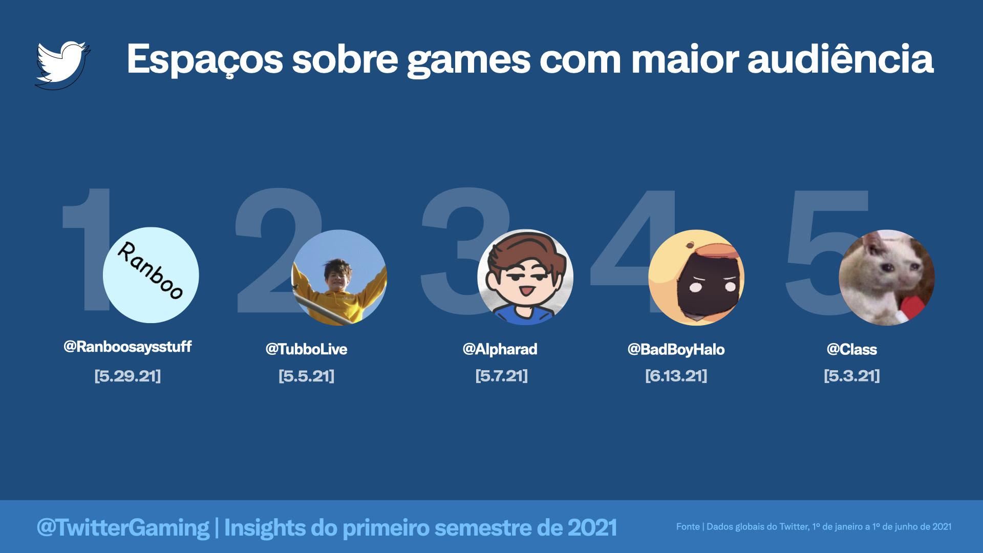 Esports | conversas no Twitter crescem e times brasileiros são destaque na plataforma 3