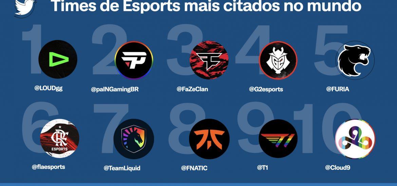 Esports   conversas no Twitter crescem e times brasileiros são destaque na plataforma 2