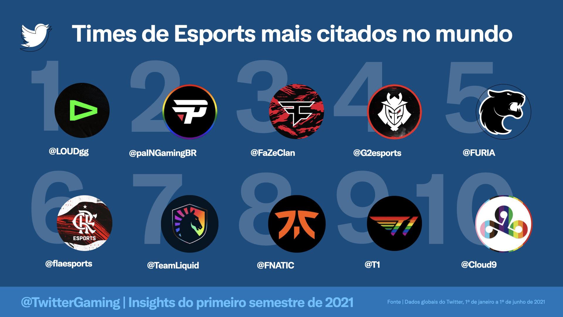 Esports | conversas no Twitter crescem e times brasileiros são destaque na plataforma 2