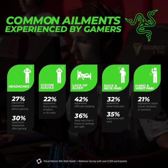 Razer comanda iniciativa focada em bem-estar e desempenho nos eSports 1